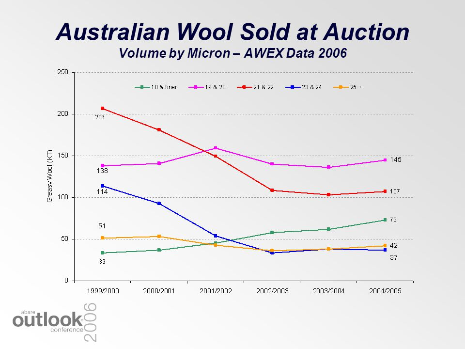 Australian Wool Sold at Auction Volume by Micron – AWEX Data 2006