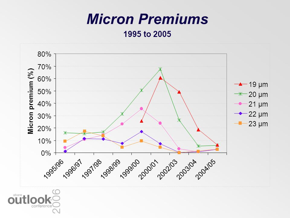 Micron Premiums 1995 to 2005