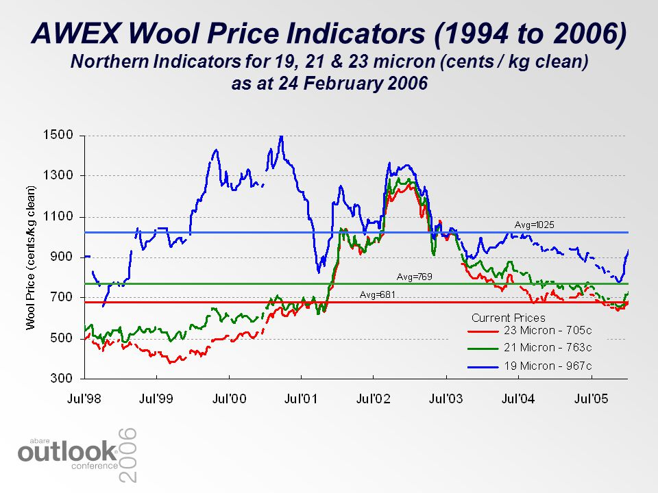 AWEX Wool Price Indicators (1994 to 2006) Northern Indicators for 19, 21 & 23 micron (cents / kg clean) as at 24 February 2006