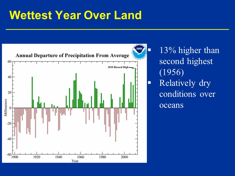   13% higher than second highest (1956)   Relatively dry conditions over oceans Wettest Year Over Land