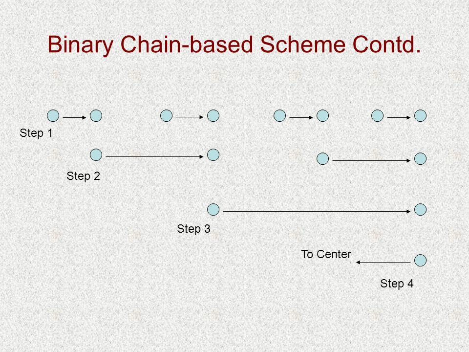 Binary Chain-based Scheme Contd. To Center Step 1 Step 2 Step 3 Step 4