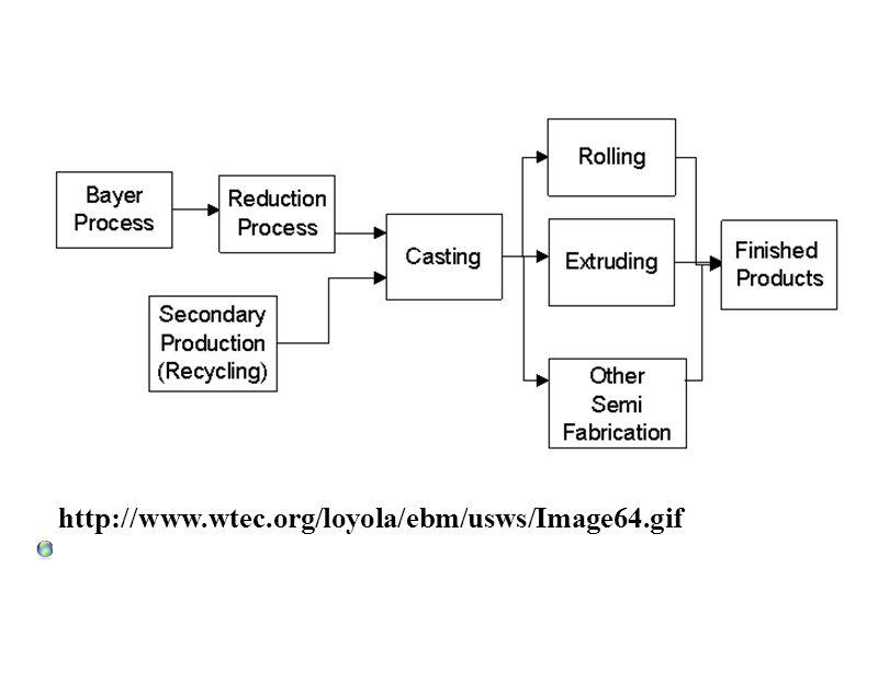 http://www.wtec.org/loyola/ebm/usws/Image64.gif
