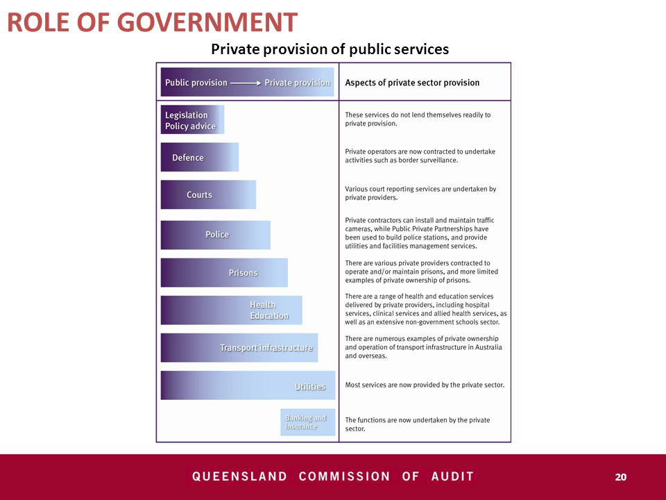 20 ROLE OF GOVERNMENT Private provision of public services