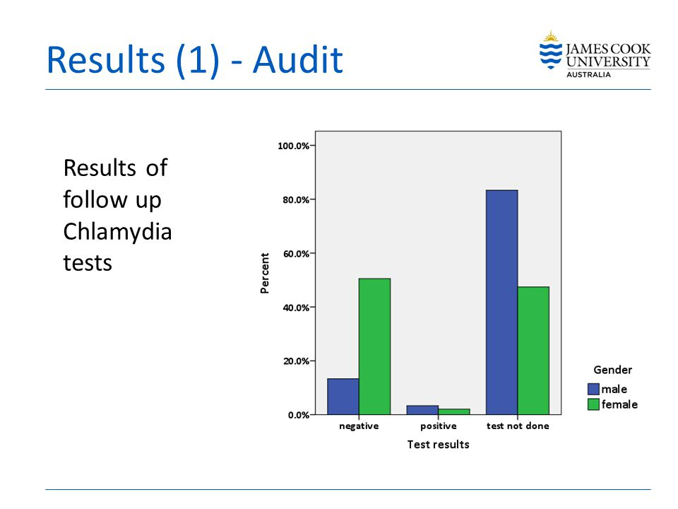 Results (1) - Audit Results of follow up Chlamydia tests