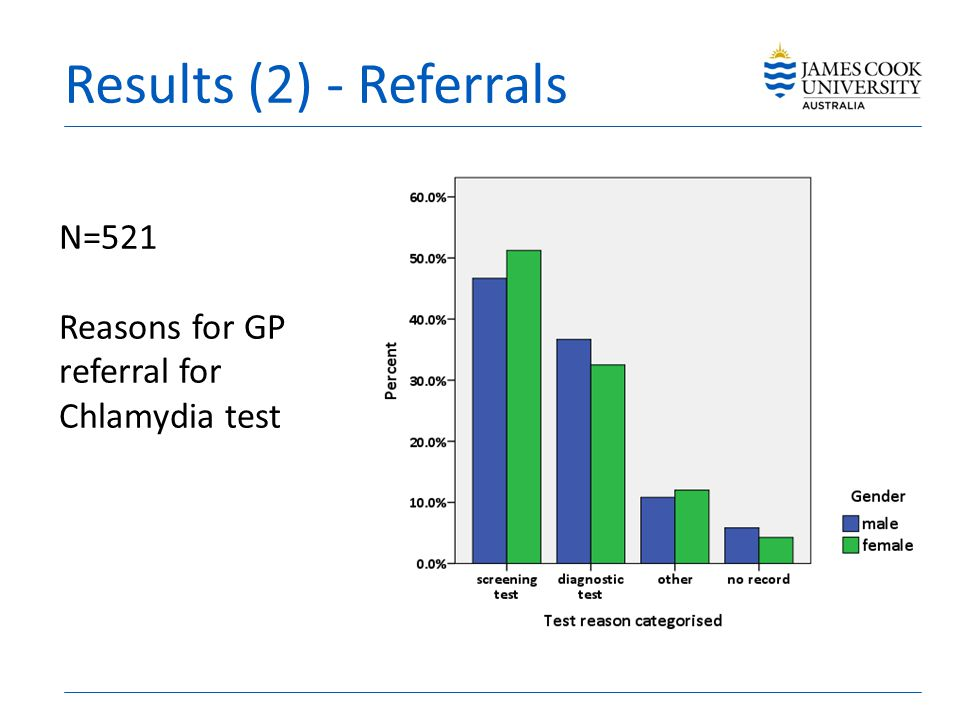 Results (2) - Referrals N=521 Reasons for GP referral for Chlamydia test
