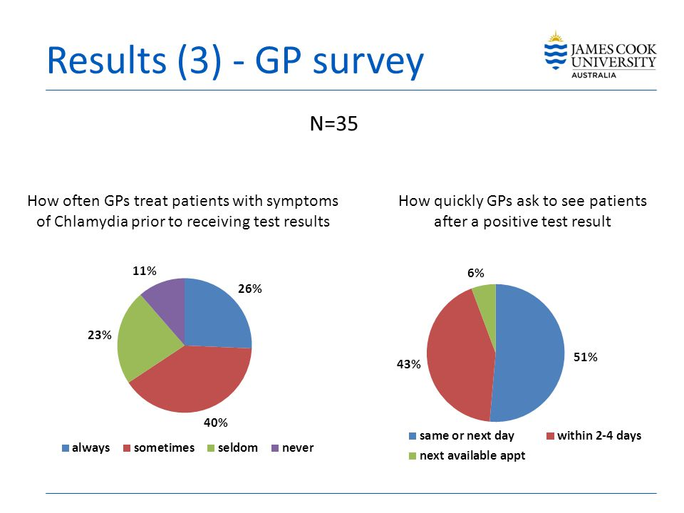 Results (3) - GP survey N=35 How often GPs treat patients with symptoms of Chlamydia prior to receiving test results How quickly GPs ask to see patients after a positive test result