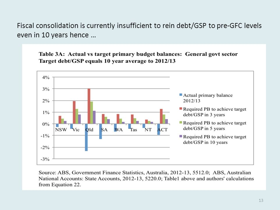 Fiscal consolidation is currently insufficient to rein debt/GSP to pre-GFC levels even in 10 years hence … 13