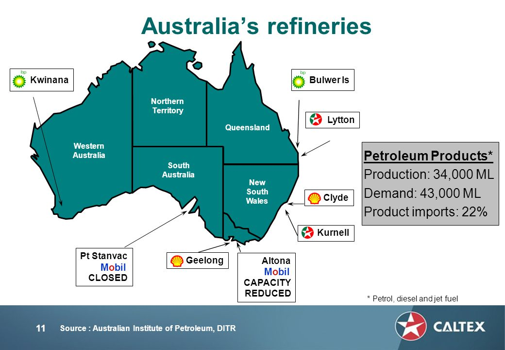 11 Altona CAPACITY REDUCED Western Australia Northern Territory Queensland South Australia New South Wales Source : Australian Institute of Petroleum, DITR Australia's refineries Mobil Bulwer Is Lytton Clyde Kurnell Geelong Pt Stanvac CLOSED Kwinana Mobil Petroleum Products* Production: 34,000 ML Demand: 43,000 ML Product imports: 22% * Petrol, diesel and jet fuel