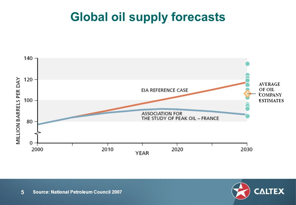 5 Global oil supply forecasts Source: National Petroleum Council 2007 AVERAGE OF OIL COMPANY ESTIMATES