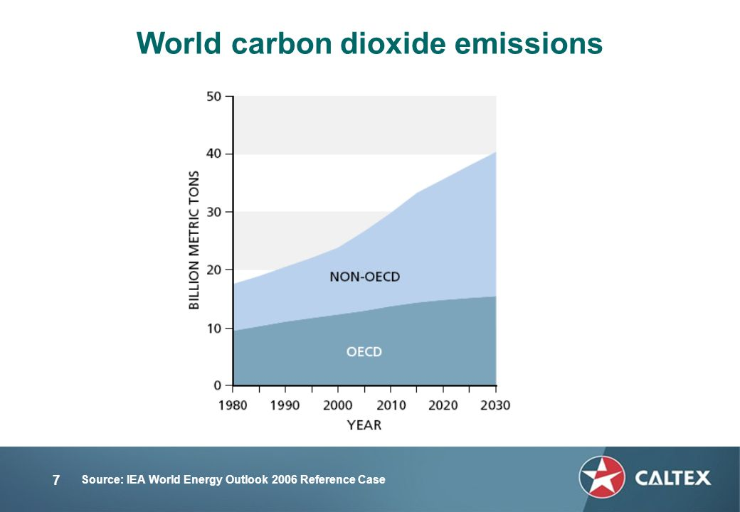 7 World carbon dioxide emissions Source: IEA World Energy Outlook 2006 Reference Case