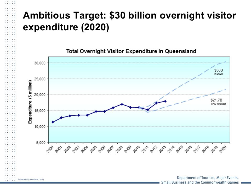 Ambitious Target: $30 billion overnight visitor expenditure (2020)