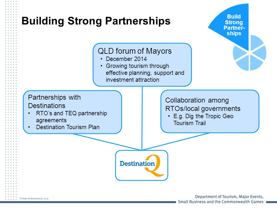 Build Strong Partner- ships Partnerships with Destinations RTO's and TEQ partnership agreements Destination Tourism Plan Collaboration among RTOs/local governments E.g.