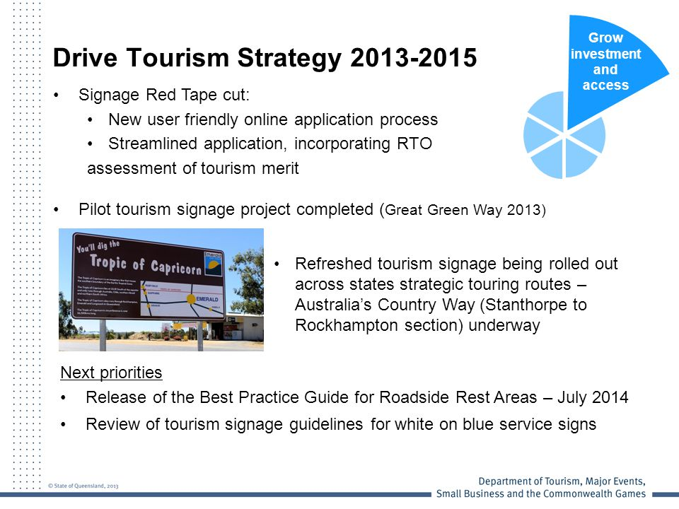 Drive Tourism Strategy 2013-2015 Signage Red Tape cut: New user friendly online application process Streamlined application, incorporating RTO assessment of tourism merit Pilot tourism signage project completed ( Great Green Way 2013) Grow investment and access Refreshed tourism signage being rolled out across states strategic touring routes – Australia's Country Way (Stanthorpe to Rockhampton section) underway Next priorities Release of the Best Practice Guide for Roadside Rest Areas – July 2014 Review of tourism signage guidelines for white on blue service signs