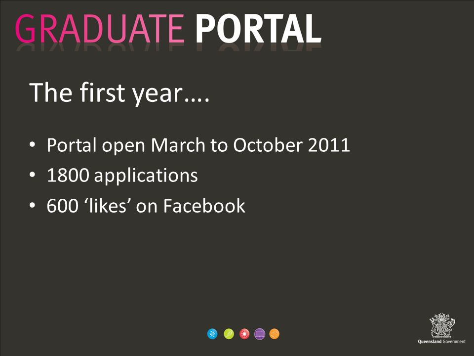 The first year…. Portal open March to October 2011 1800 applications 600 'likes' on Facebook