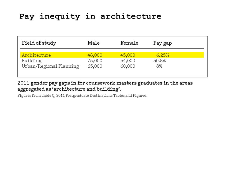 Pay inequity in architecture