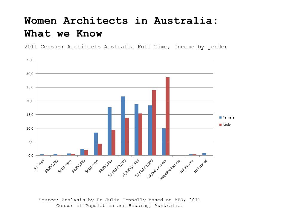 2011 Census: Architects Australia Full Time, Income by gender Source: Analysis by Dr Julie Connolly based on ABS, 2011 Census of Population and Housing, Australia.