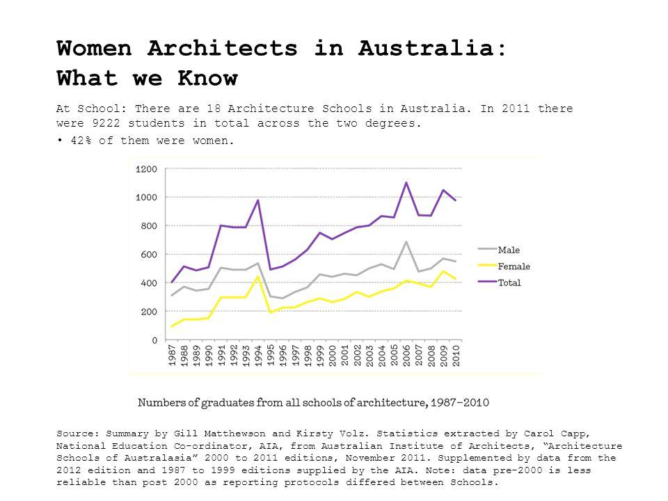 At School: There are 18 Architecture Schools in Australia.