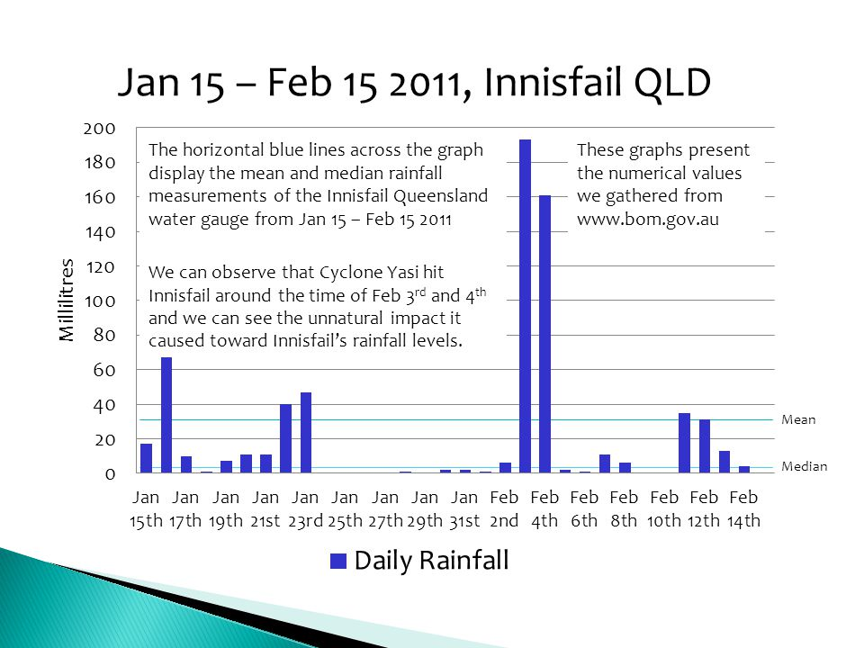 Mean Median The horizontal blue lines across the graph display the mean and median rainfall measurements of the Innisfail Queensland water gauge from