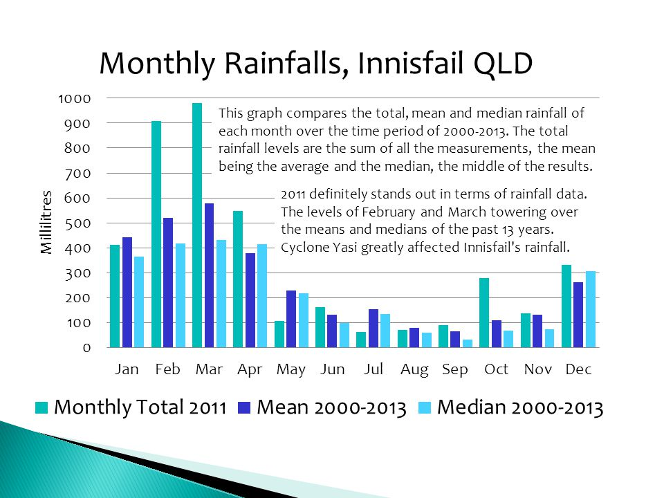 This graph compares the total, mean and median rainfall of each month over the time period of 2000-2013. The total rainfall levels are the sum of all
