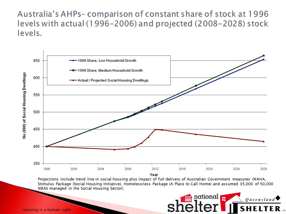 Projections include trend line in social housing plus impact of full delivery of Australian Government measures (NAHA, Stimulus Package (Social Housing Initiative), Homelessness Package (A Place to Call Home) and assumed 35,000 of 50,000 NRAS managed in the Social Housing Sector).