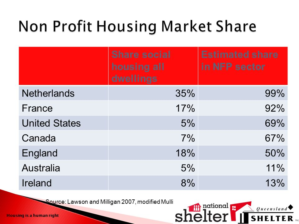 Non Profit Housing Market Share Share social housing all dwellings Estimated share in NFP sector Netherlands35%99% France17%92% United States5%69% Can