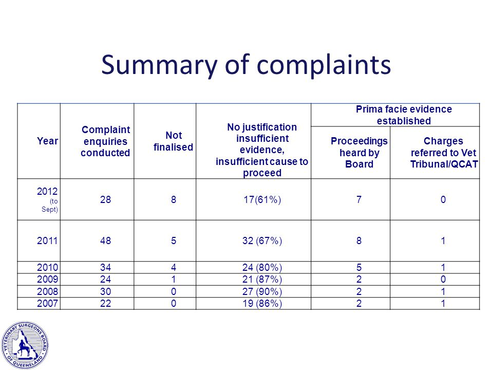 Summary of complaints Year Complaint enquiries conducted Not finalised No justification insufficient evidence, insufficient cause to proceed Prima facie evidence established Proceedings heard by Board Charges referred to Vet Tribunal/QCAT 2012 (to Sept) 28817(61%)70 201148532 (67%)81 201034424 (80%)51 200924121 (87%)20 200830027 (90%)21 200722019 (86%)21