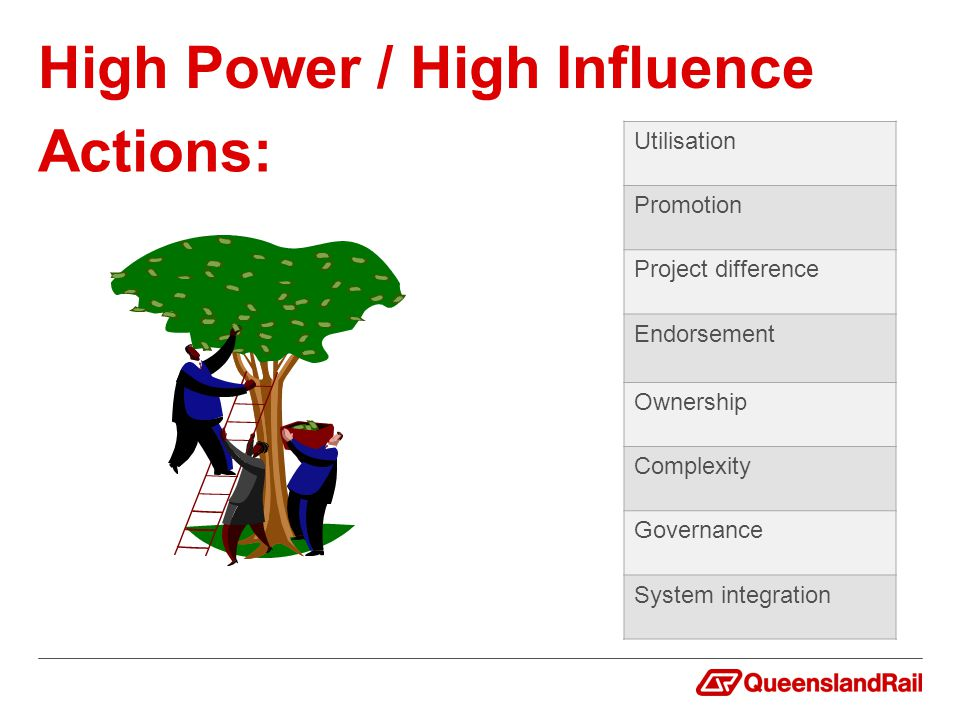 Utilisation Promotion Project difference Endorsement Ownership Complexity Governance System integration Actions: