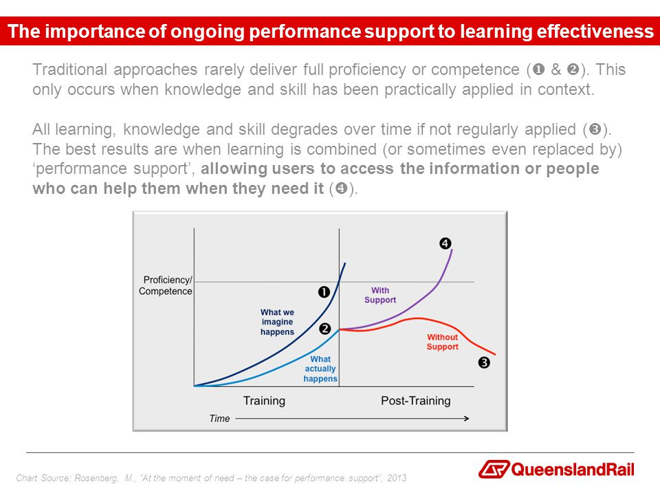 Chart Source: Rosenberg, M., At the moment of need – the case for performance support , 2013 Traditional approaches rarely deliver full proficiency or competence (  &  ).
