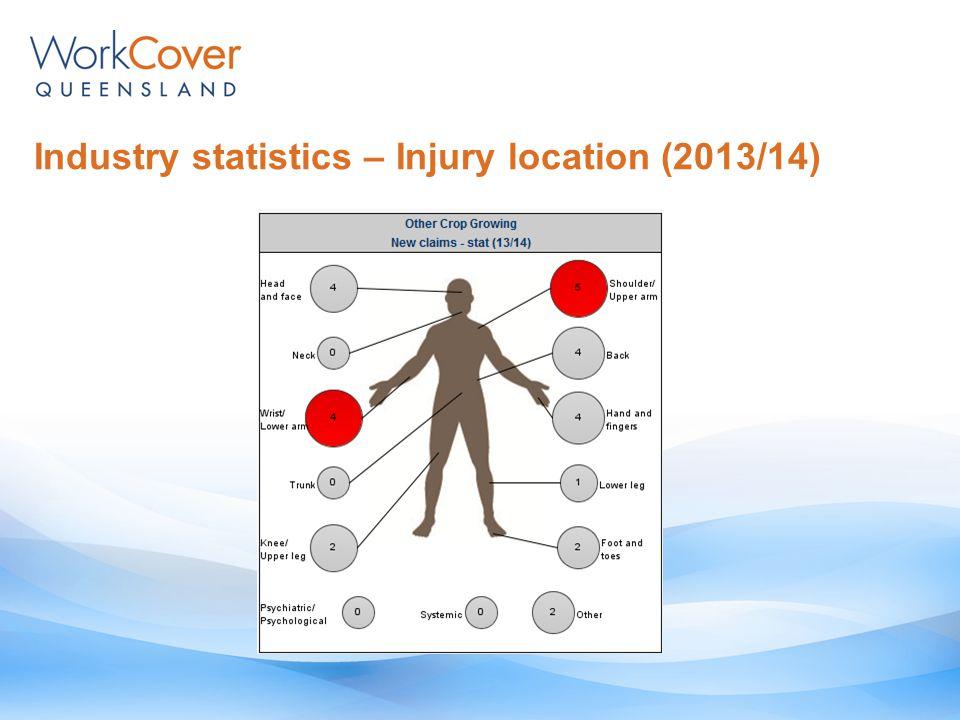 Industry statistics – Final RTW percentage
