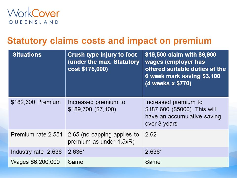 Statutory claims costs and impact on premium SituationsCrush type injury to foot (under the max.