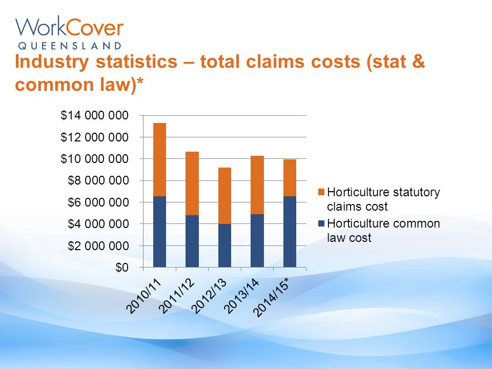 Industry statistics – total claims costs (stat & common law)*