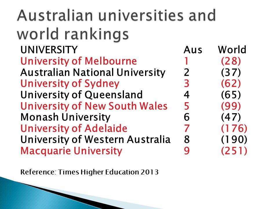 UNIVERSITYAus World University of Melbourne1 (28) Australian National University2 (37) University of Sydney3 (62) University of Queensland4 (65) University of New South Wales5 (99) Monash University6 (47) University of Adelaide7 (176) University of Western Australia8 (190) Macquarie University9 (251) Reference: Times Higher Education 2013