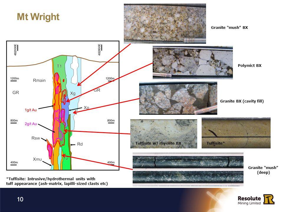 Mt Wright 10 Granite mush BX Polymict BX Granite BX (cavity fill) Tuffisite*Tuffisite w/ rhyolite BX Granite mush (deep) *Tuffisite: Intrusive/hydrothermal units with tuff appearance (ash-matrix, lapilli-sized clasts etc)