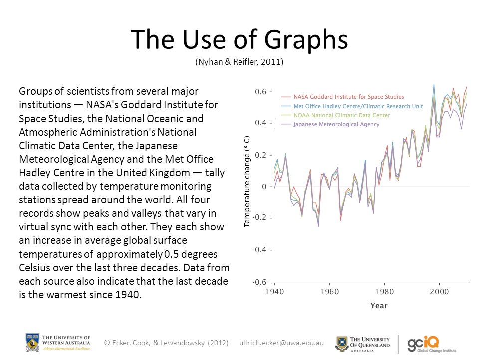 The Use of Graphs (Nyhan & Reifler, 2011) Groups of scientists from several major institutions — NASA s Goddard Institute for Space Studies, the National Oceanic and Atmospheric Administration s National Climatic Data Center, the Japanese Meteorological Agency and the Met Office Hadley Centre in the United Kingdom — tally data collected by temperature monitoring stations spread around the world.