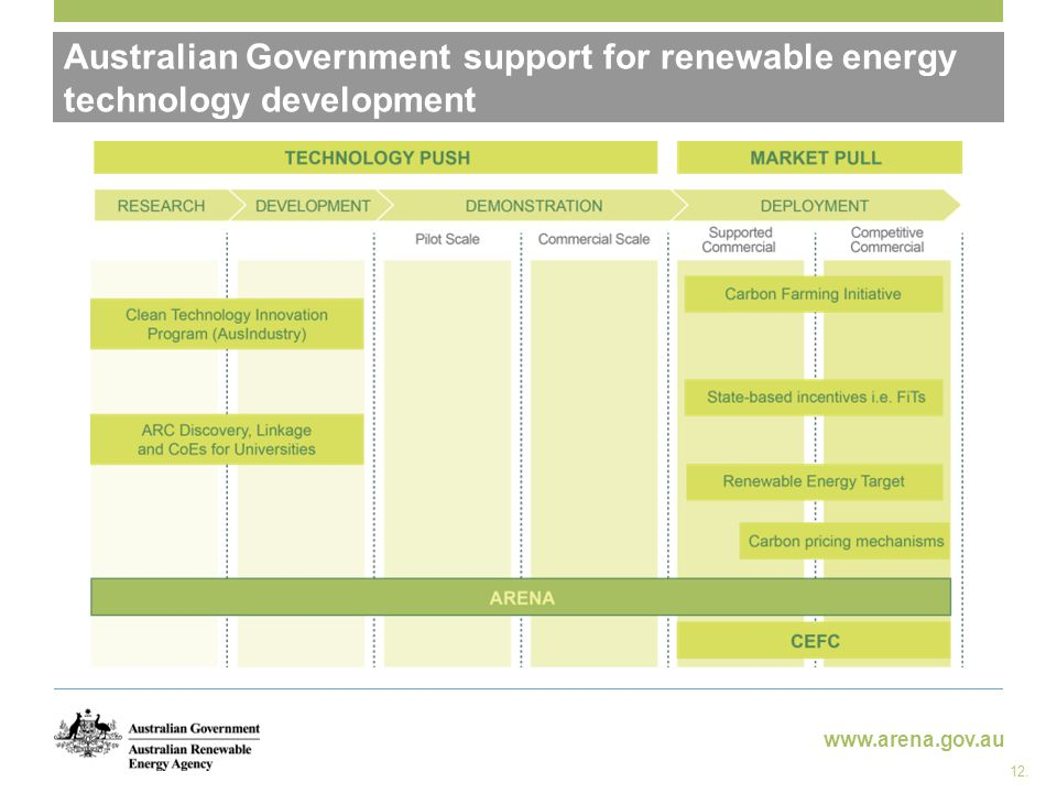 www.arena.gov.au Australian Government support for renewable energy technology development 12.