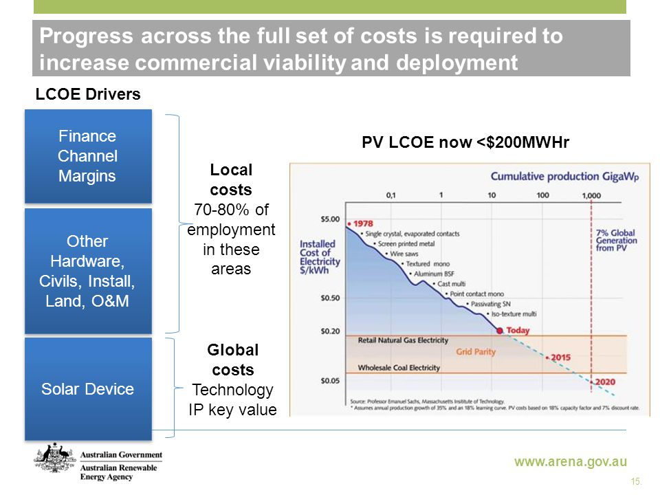 www.arena.gov.au Progress across the full set of costs is required to increase commercial viability and deployment Solar Device Other Hardware, Civils, Install, Land, O&M Finance Channel Margins Finance Channel Margins Local costs 70-80% of employment in these areas Global costs Technology IP key value LCOE Drivers PV LCOE now <$200MWHr 15.