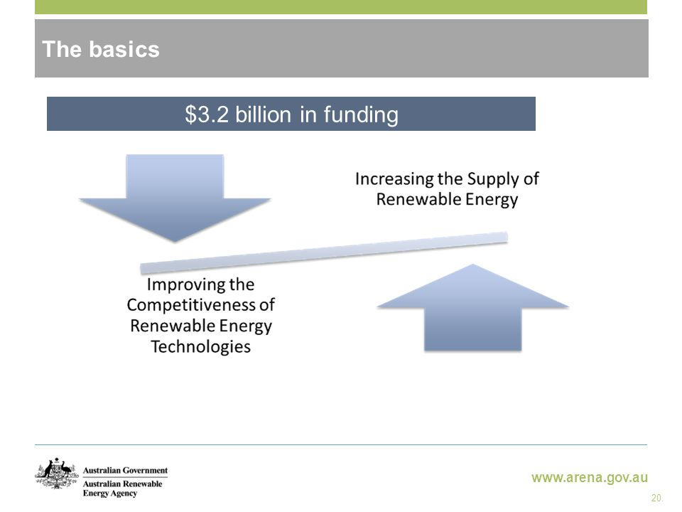 www.arena.gov.au ARENA - objectives The basics $3.2 billion in funding 20.