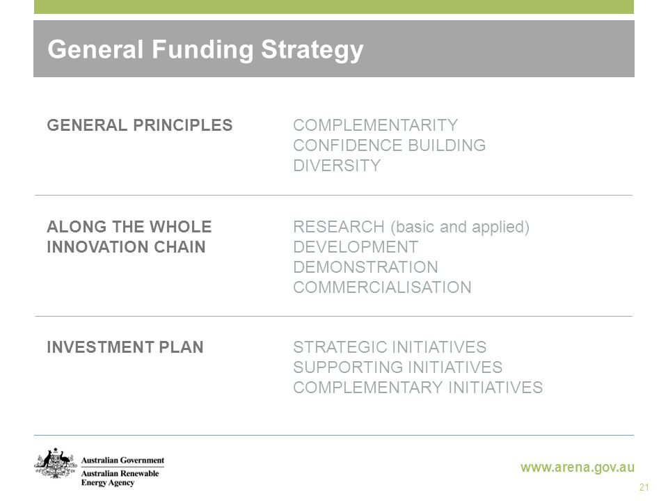 www.arena.gov.au General Funding Strategy GENERAL PRINCIPLES ALONG THE WHOLE INNOVATION CHAIN INVESTMENT PLAN RESEARCH (basic and applied) DEVELOPMENT DEMONSTRATION COMMERCIALISATION COMPLEMENTARITY CONFIDENCE BUILDING DIVERSITY STRATEGIC INITIATIVES SUPPORTING INITIATIVES COMPLEMENTARY INITIATIVES 21