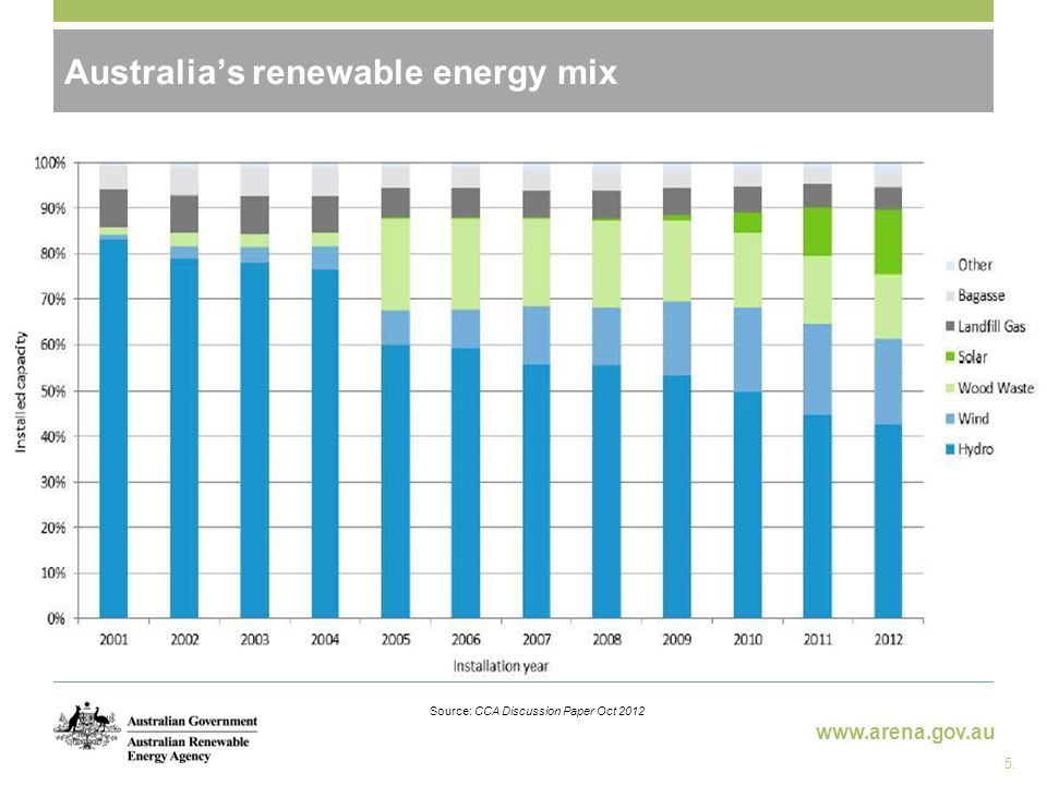 www.arena.gov.au Australia's renewable energy mix Source: CCA Discussion Paper Oct 2012 5.