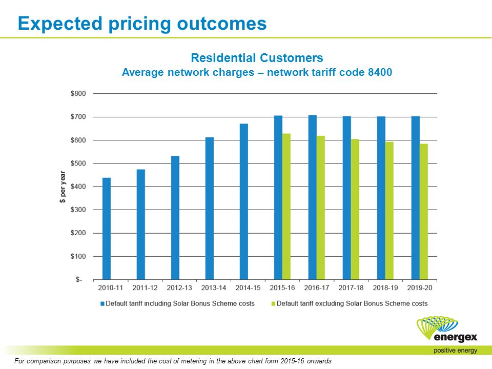 Expected pricing outcomes For comparison purposes we have included the cost of metering in the above chart form 2015-16 onwards Residential Customers Average network charges – network tariff code 8400