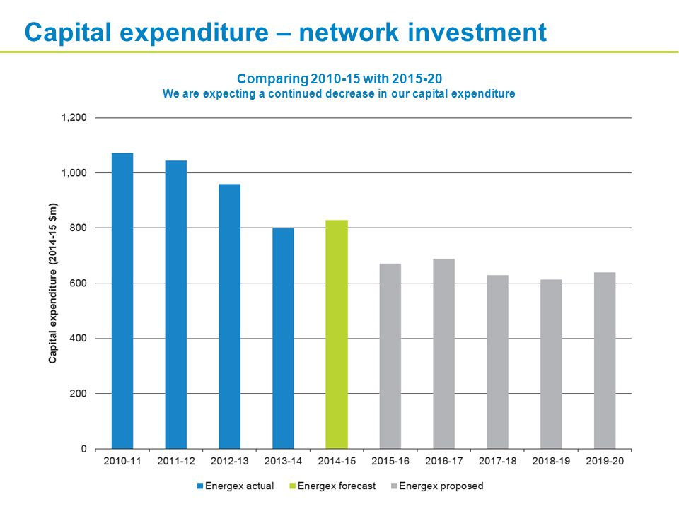 Comparing 2010-15 with 2015-20 We are expecting a continued decrease in our capital expenditure Capital expenditure – network investment