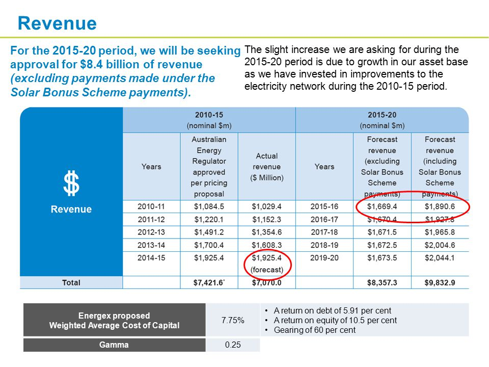 For the 2015-20 period, we will be seeking approval for $8.4 billion of revenue (excluding payments made under the Solar Bonus Scheme payments). The s