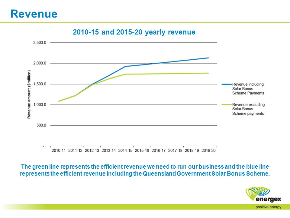 The green line represents the efficient revenue we need to run our business and the blue line represents the efficient revenue including the Queensland Government Solar Bonus Scheme.