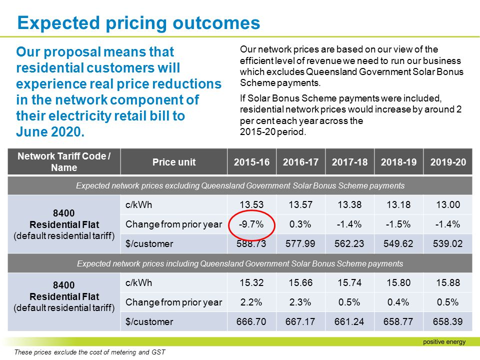Network Tariff Code / Name Price unit2015-162016-172017-182018-192019-20 Expected network prices excluding Queensland Government Solar Bonus Scheme pa