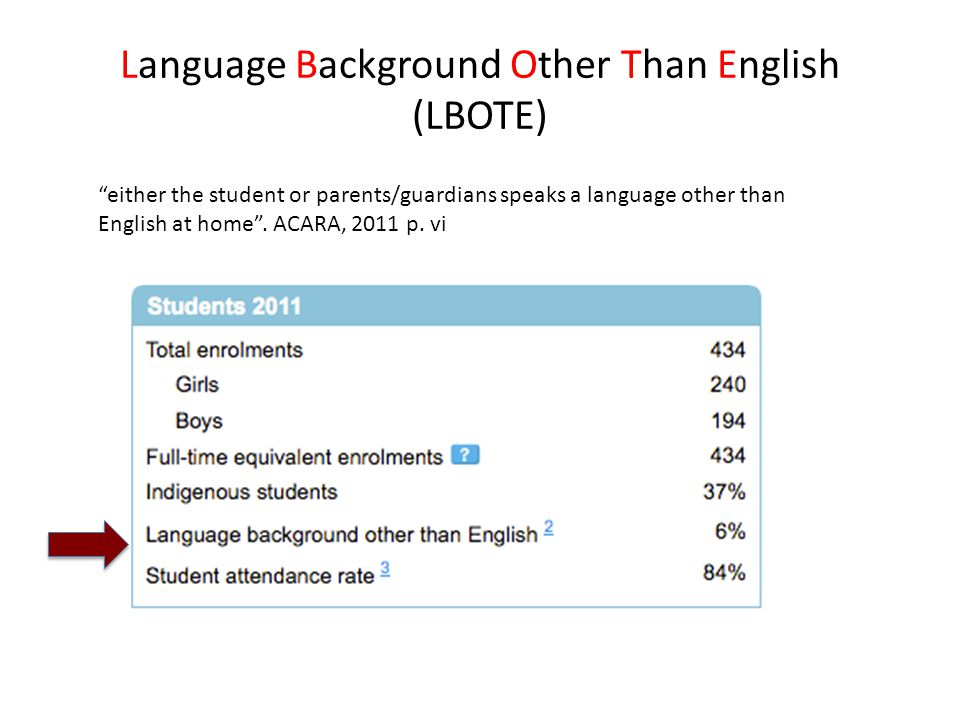 "Language Background Other Than English (LBOTE) ""either the student or parents/guardians speaks a language other than English at home"". ACARA, 2011 p."