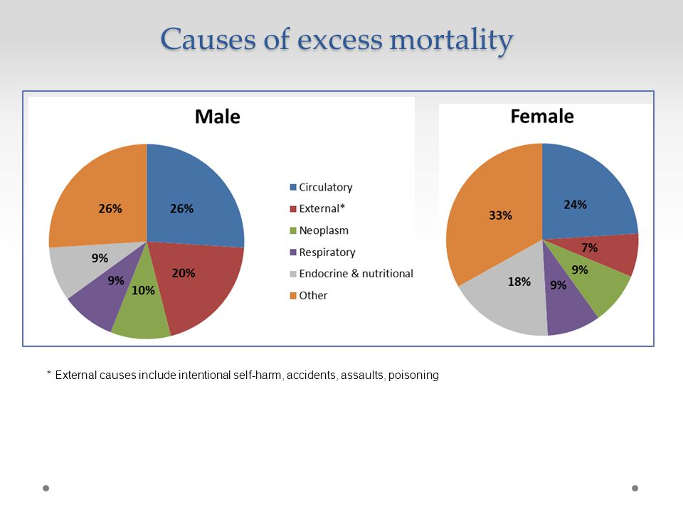 Burden of disease – Disability Adjusted Life Years (DALYs) Vos T, Barker B, Stanley L, Lopez AD 2007.