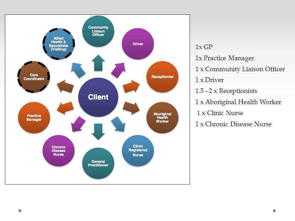 1x GP 1x Practice Manager 1 x Community Liaison Officer 1 x Driver 1.5 - 2 x Receptionists 1 x Aboriginal Health Worker 1 x Clinic Nurse 1 x Chronic Disease Nurse
