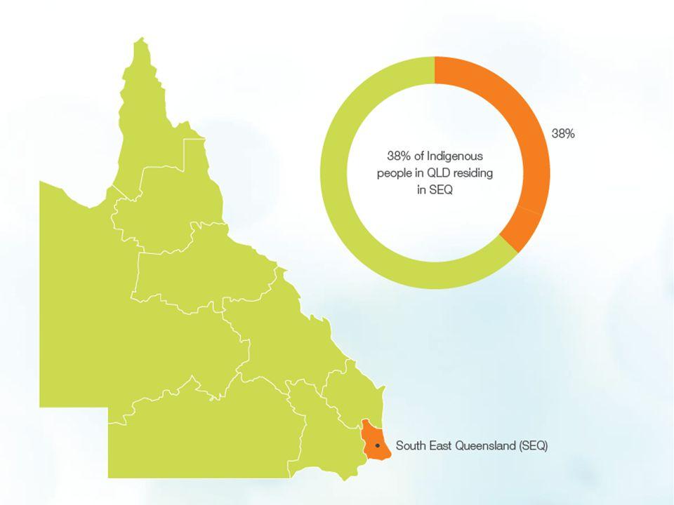 Projected Indigenous population 2006 - 2031 Nicholas Biddle: CAEPR Indigenous Population Project 2011 Census Papers No.