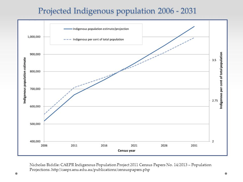 Suburbs in catchment Indigenous population Active AMS Clients % of population Target population = 50% catchment New clients needed to reach target* 160322914%802573 80714718%404257 37122661%1860 58932455%2950 2536121148%1674463 7287911%364285 2528%1311 5712%2928 70913%3526 322258%161136 671116%3423 4724%2422