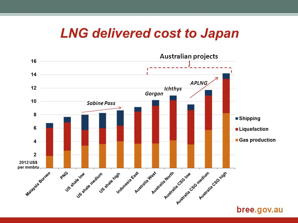 bree.gov.au LNG delivered cost to Japan Sabine Pass Gorgon Ichthys APLNG Australian projects